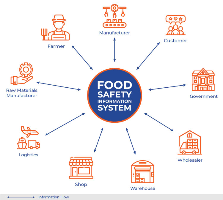 Food Safety Central Traceability System