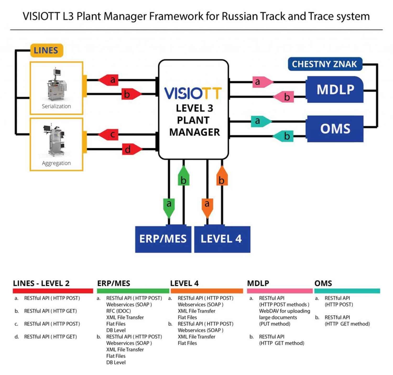 VISIOTT Level3 Plant Manager Schema